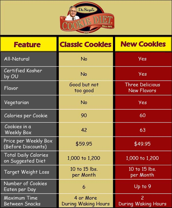 A comparison of two weight loss programs