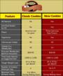 Dr-Siegal-Cookie-Diet-Comparison-Chart