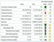 Easy to read and decipher Scorecard in Performance Canvas