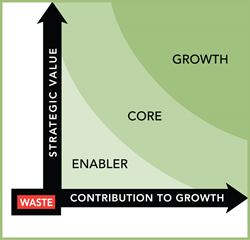 Strategic Value & Contribution to Growth Chart