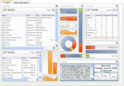 CosmoDashboard's graphical environment empowers managers to easily customize real-time contact center information to suit their needs