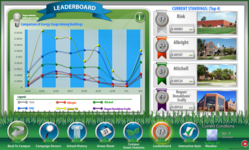 Leaderboard shows students which building is using the least amount of energy.