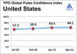 U.S. CEO Confidence