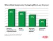 Where Most Sustainable Packaging Efforts are Directed