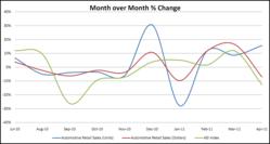 Dataium ASI™ Index: April