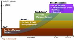 A graph depicting the different stages of Early Adopters Programs Microsoft Offers