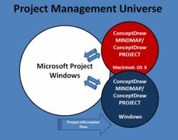 ConceptDraw MINDMAP from CS Odessa Now Has the Ability to Import and Export Microsoft Project Files