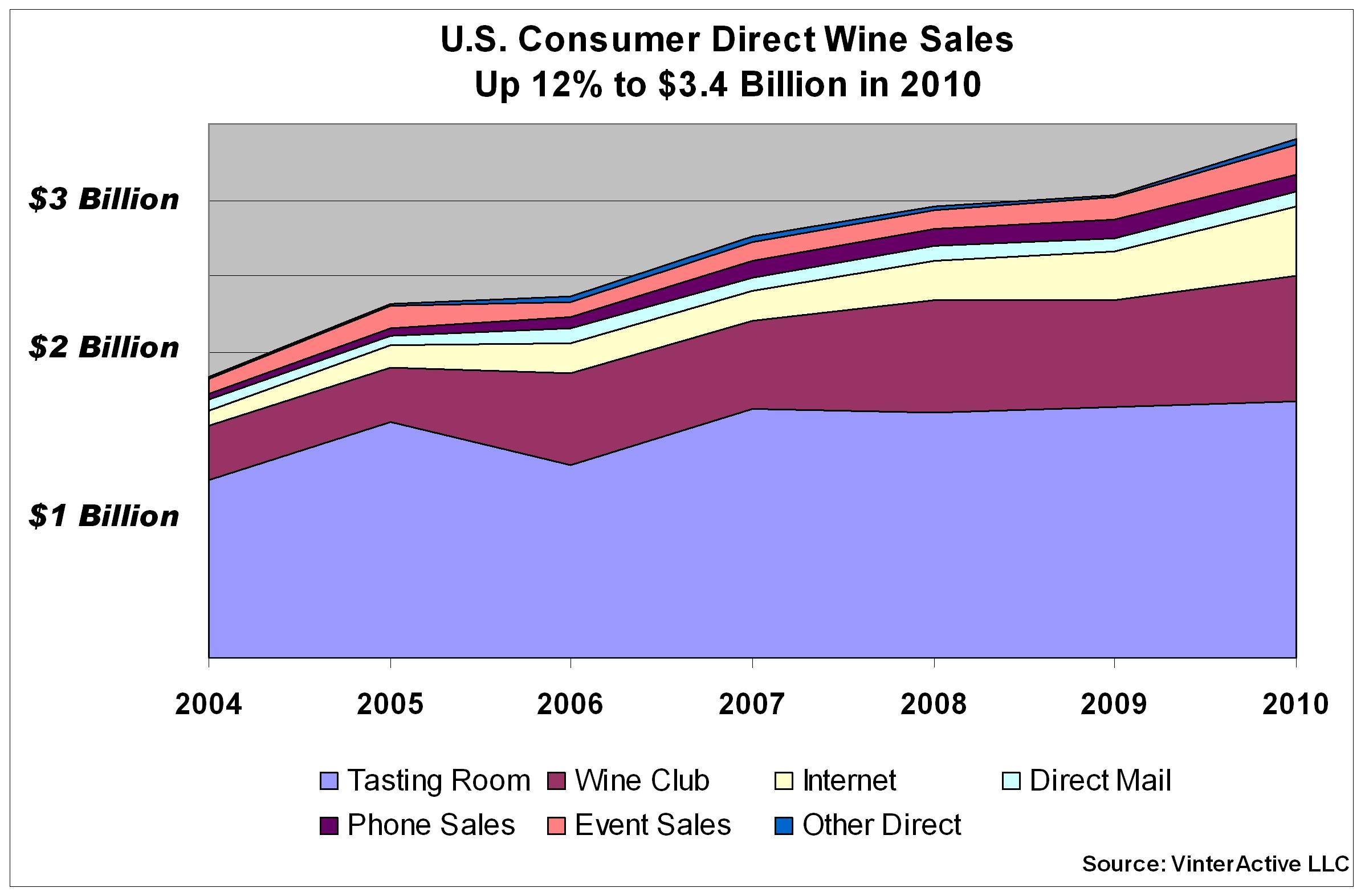 Direct Sales Marketing Vq Sales Growth Chart