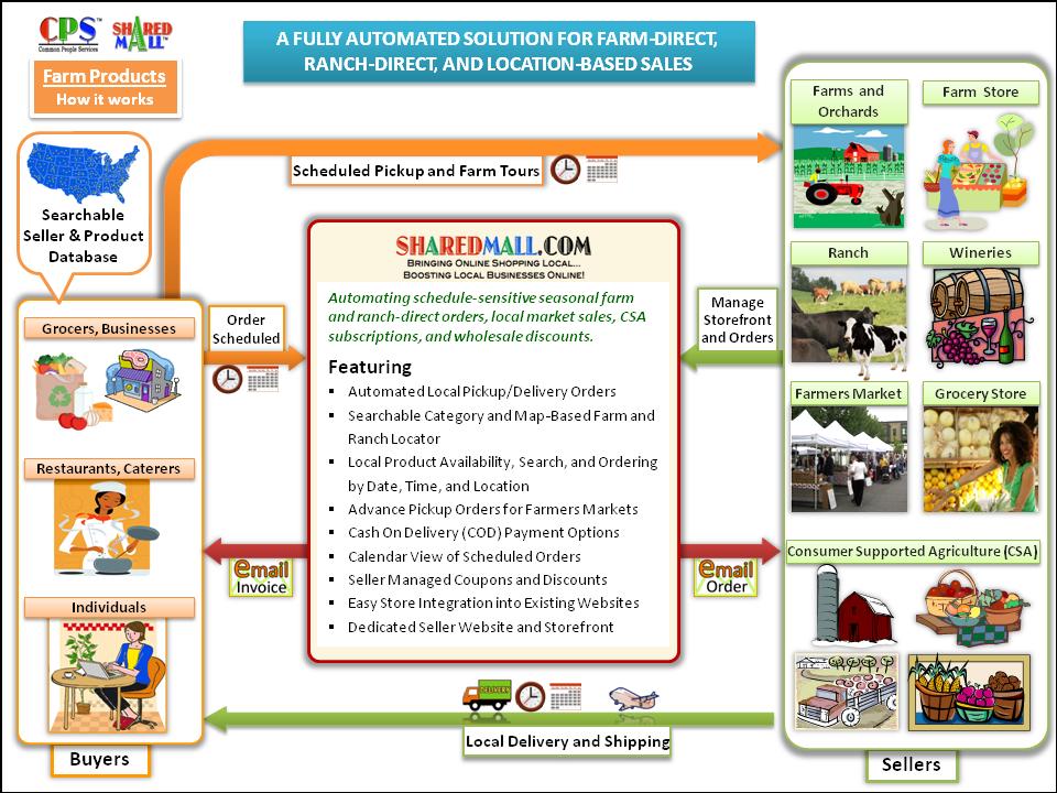 free farmer dating uk Fginsightcom - uk farming news headlines and analysis from farmers guardian, arable farming magazine and dairy farmer magazine.