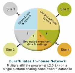 Euraffiliates In-house affiliate network