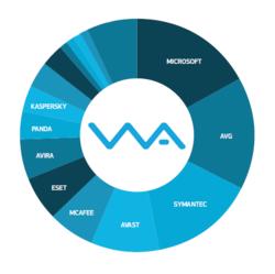 Graph of AV Vendors from OPSWAT