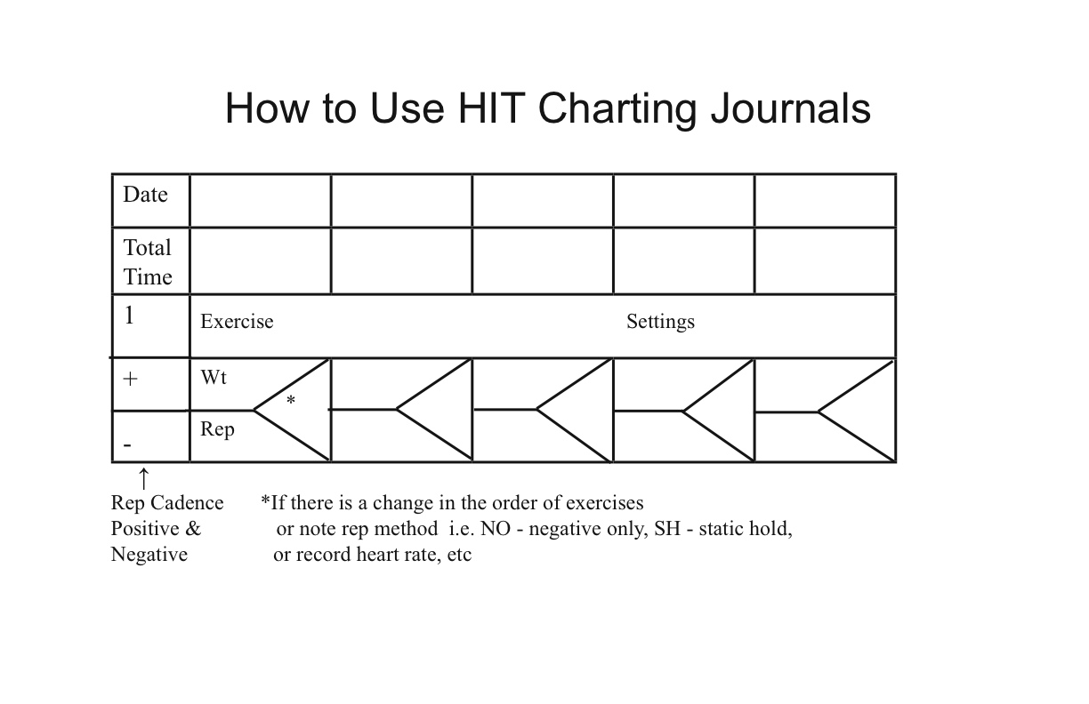 High intensity training hit enthusiasts now have a journal how to use hit chart nvjuhfo Choice Image
