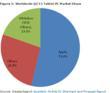Figure 1: Worldwide Q1'11 Tablet PC Market Share