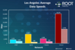 RootMetrics RootScore Report for Los Angeles - Data Speeds