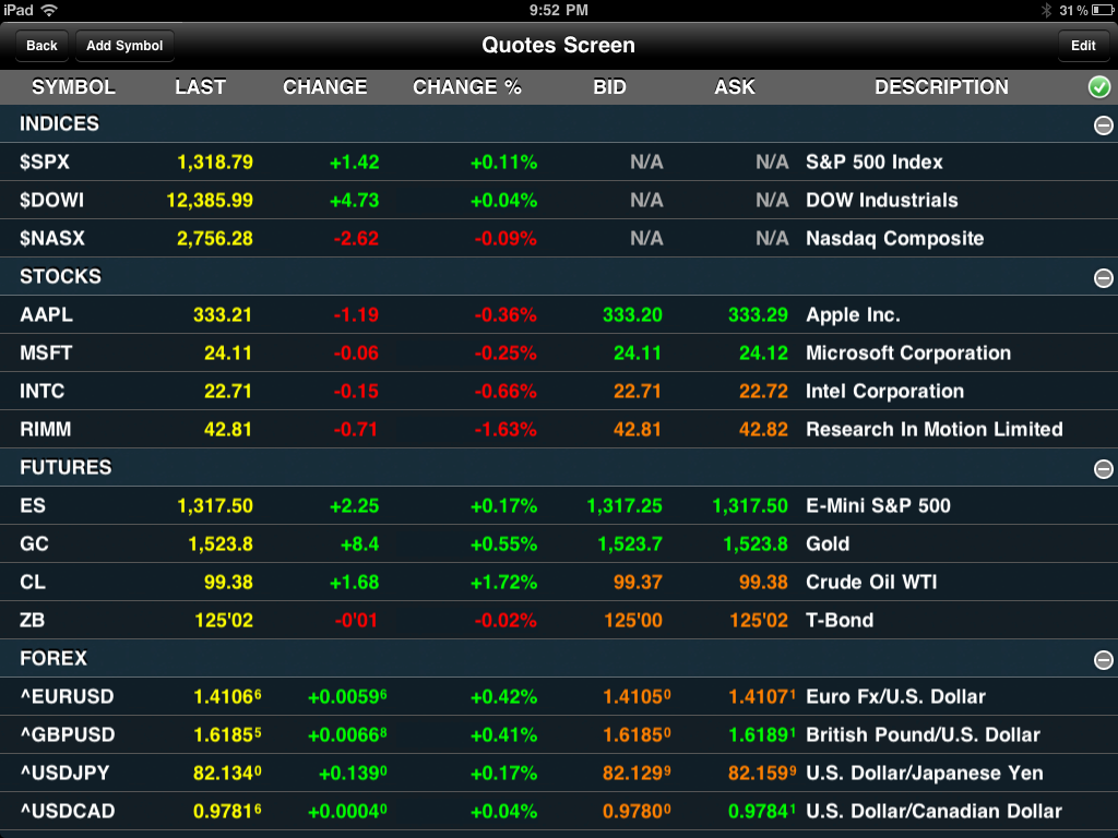 Stock Futures Quotes Impressive Index Future Live