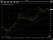 60 minute GBP/USD forex chart with trend lines