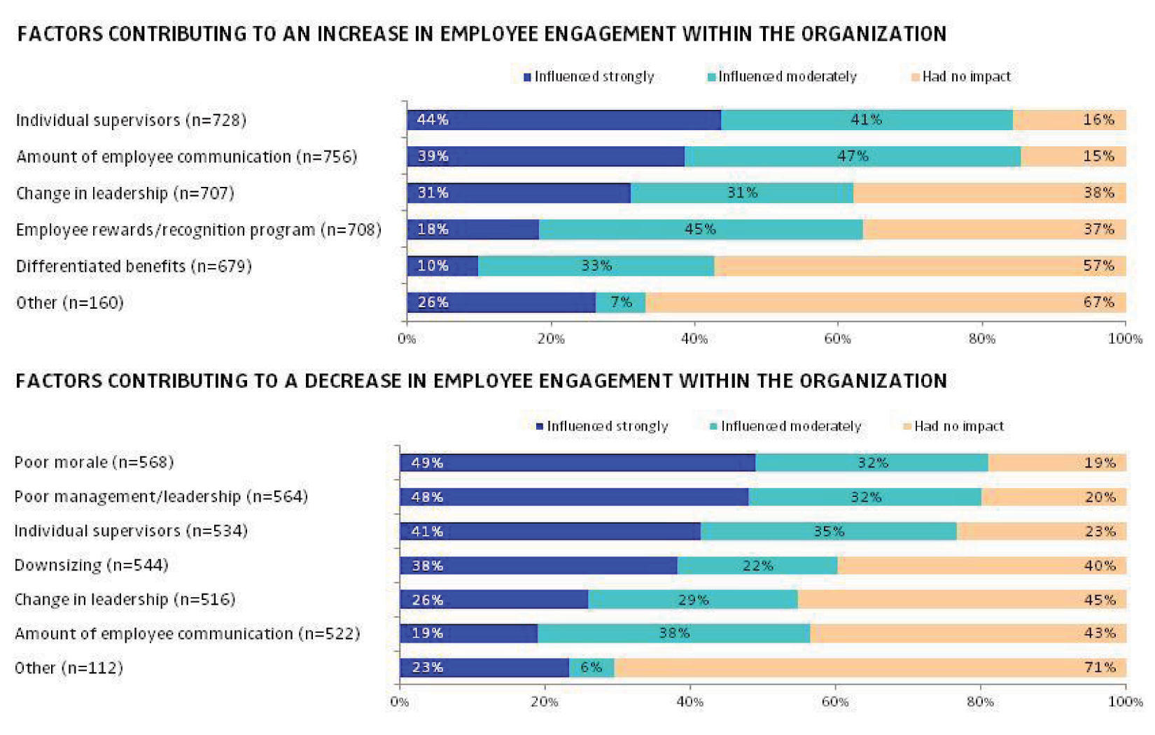 employee engagement most influenced by immediate supervisors and workplace communication