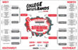 College Battle of the Bands 2011 - Bracketology