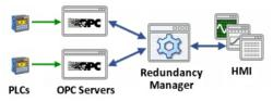 A typical redundant OPC system.