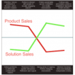 CROSS Team-at-a-Glance Visualization Engine: Product Sales Team vs Solution Sales Team | Talent Analytics Corp