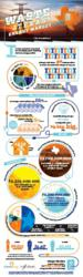 Waste in Texas Energy Market Infographic