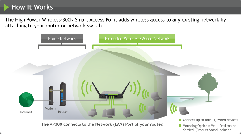 Amped Wireless Introduces The First True Plug And Play