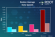 RootMetrics Report Puts 4G Networks to the Test in Boston, Names...