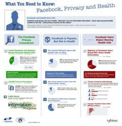 Facebook, Privacy and Health Infographic