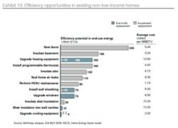 Home energy efficiency methods graph