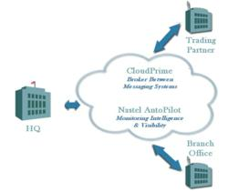 Monitor Middleware from the Datacenter to the Cloud, to the Branch