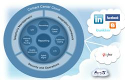 3CLogic Cloud Based Contact Center Suite with CRM integration, facebook integration, facebook voice, facebook chat, Linkedin integration, and Twitter integration.