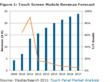 Figure 1: Touch Screen Module Revenue Forecast