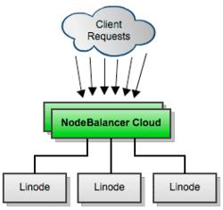 NodeBalancer - Cloud based load balancing as a service