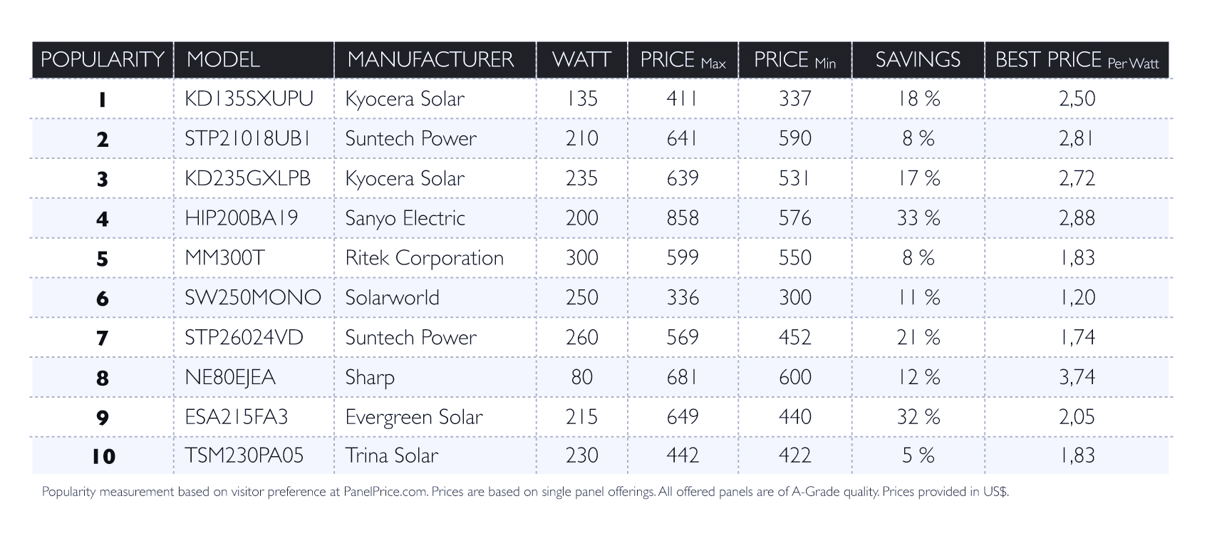 Home Solar Panel Prices How To Solar Power Your Home