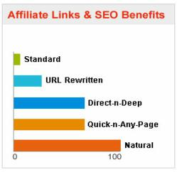 Euraffiliates, the Next-G Affiliate Software, introduces powerful, SEO friendly, affiliate linking software with options never before offered