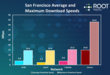 RootMetrics RootScore Report Download Data Speeds - San Francisco