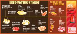 Info-graphic featuring Timeline of Deep-Fried Foods