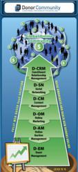 The DonorCommunity Platform