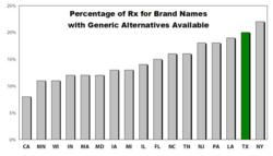 Percentage of Rx for Brand Names  with Generic Alternatives Available