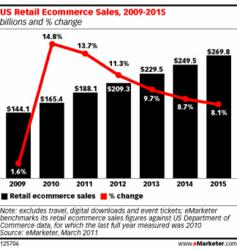 E-marketer forecast for ecommerce growth
