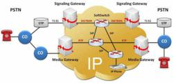 ss7 network architechture This information is used by a mobile station to get access to the network   intelligent network is a telephone network architecture in which the service logic  for  it is an extension of ss7 (signaling system 7), used as the interface  protocol for.
