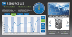 The Energy Efficiency Education Dashboard shows building occupants real-time resource information.