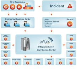 eVigilo Integrated Alert Distribution Center - Multi-Channel Alert and Notification Platform