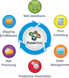 PressWise End-to-end Print Workflow Automation