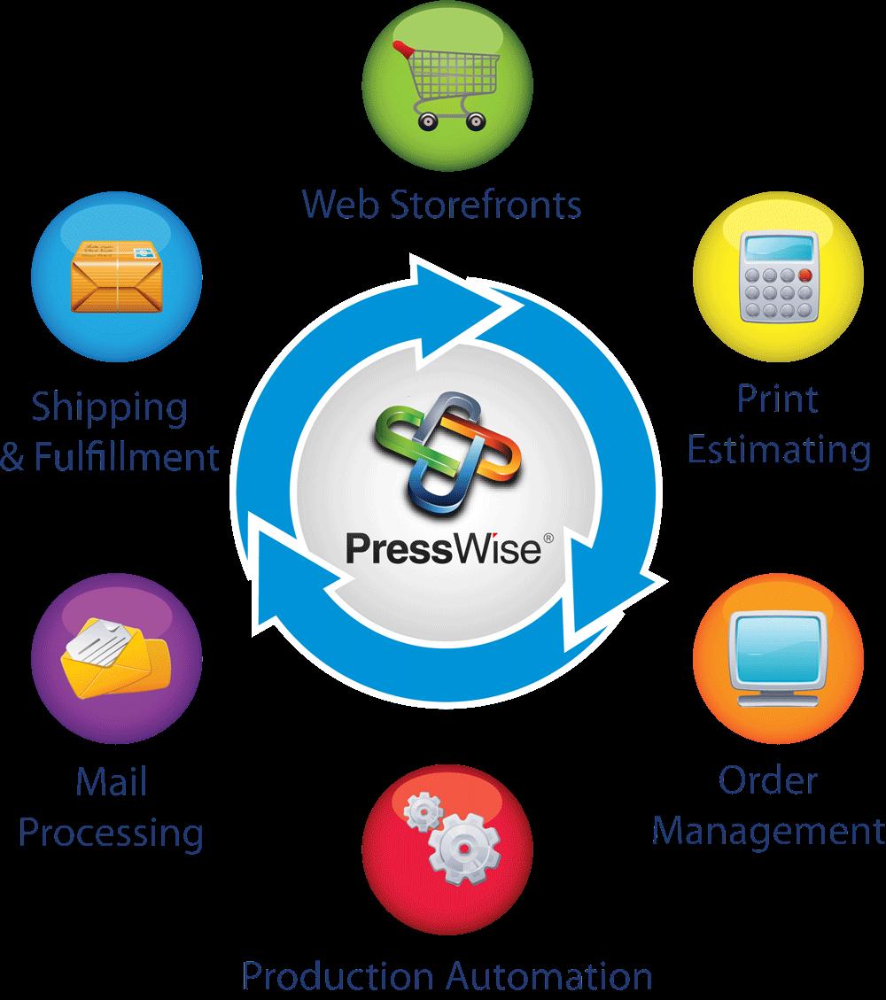 Digital Printing Workflow Presswise Print Workflow