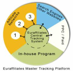 "Euraffiliates (2.4) affiliate software helps you to take benefit of ""joining multiple affiliate networks"" without the risk of ""multiple commissions""."