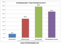 Christianity Quiz Results