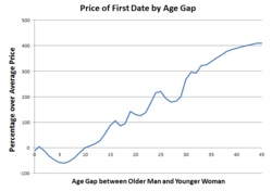 Average age of online dating