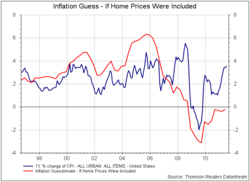 Inflation Guess - If Home Prices Were Included - Hays Advisory