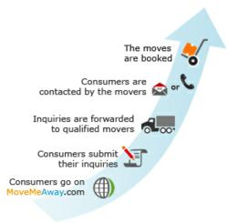 A Recent MoveMeAway.com Study Shows that Lead Generation is the Ultimate Tool for Sustainable Growth in the Moving Industry